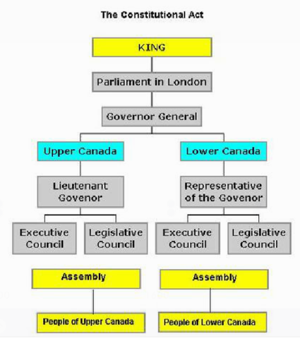 Representative Government p.1