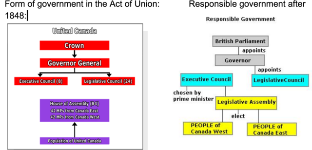 Form of gov before and after Act of Union