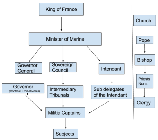 The French State's Power