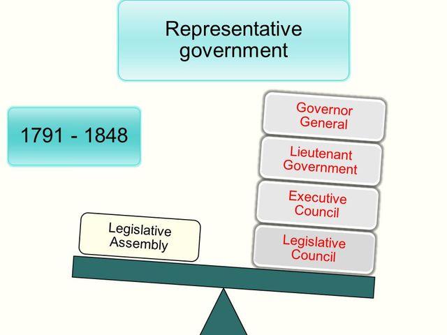 Faults in Representative Government (2)