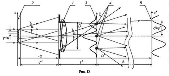 Теория микроскопа Аббе
