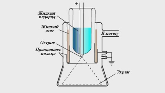 Полевой ионный микроскоп Мюллера