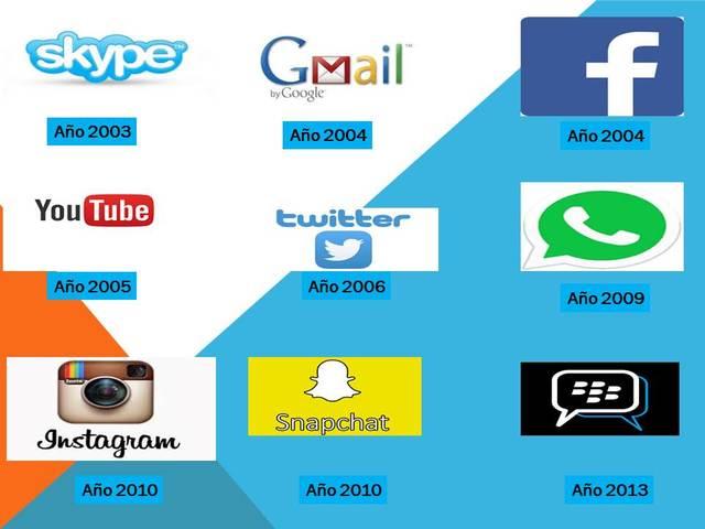 Redes sociales de comunicación (año 2000 hasta la actualidad)