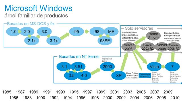 Árbol familiar de Windows