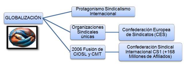 Sindicatos y grupos corporativos FNS