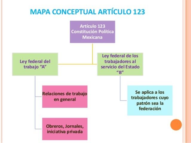 ) El Derecho Colectivo es derecho de los trabajadores y sus grupos sindicales.