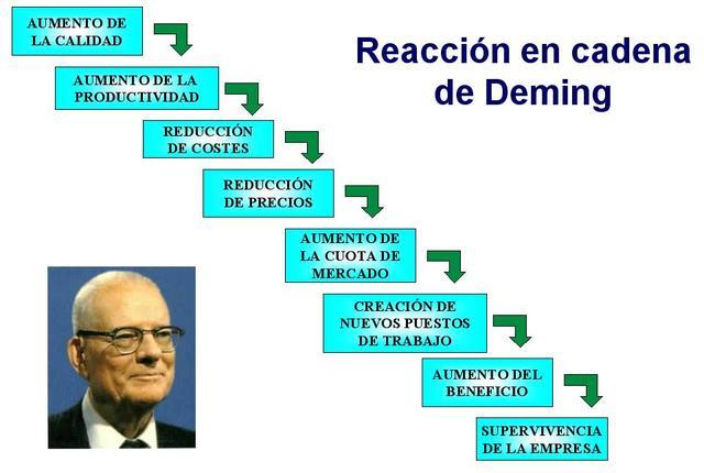 REACCIÓN EN CADENA- DR. WILLIAM DEMING
