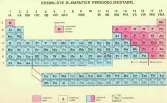 18nda sajandi teine pool keemias