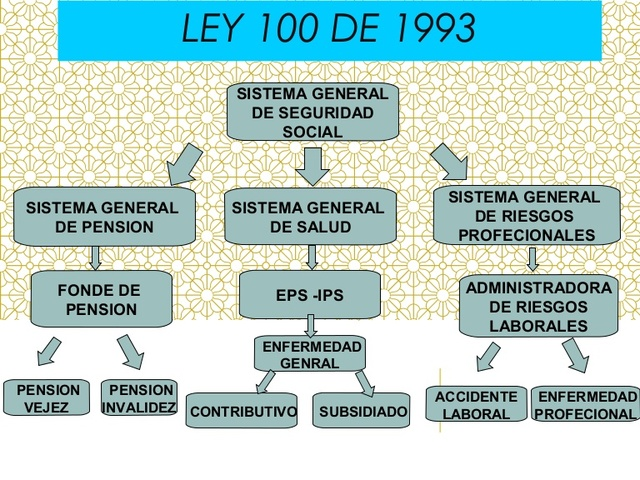 Ley 10 de 1993 - reglamentación del sistema general de seguridad social y riesgos laborales