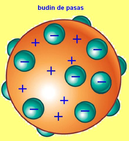 Modelo atómico de Thomson (pastel de pasas)