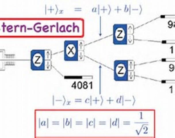 El experimento de Stern y Gerlach