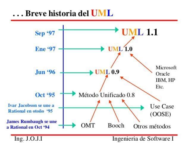 UML1.0 y 1.1