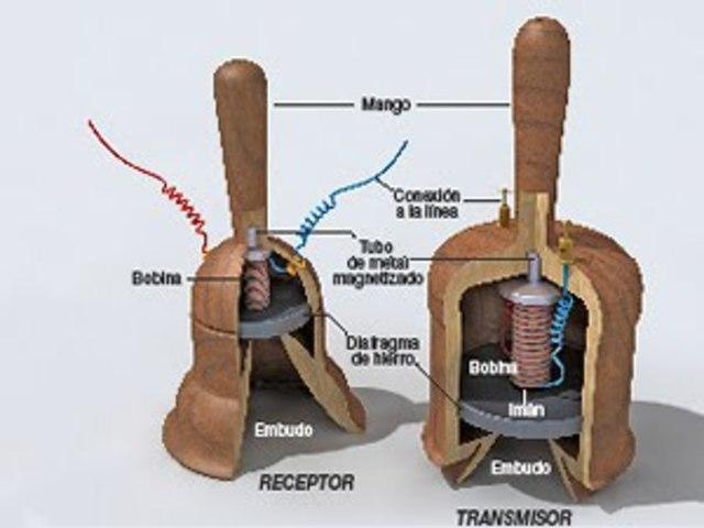 Invención del teléfono - Teletrofono