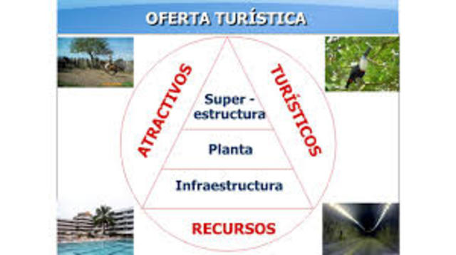Elaboración de estudios, mensajes e imagen sobre la oferta turística nacional.
