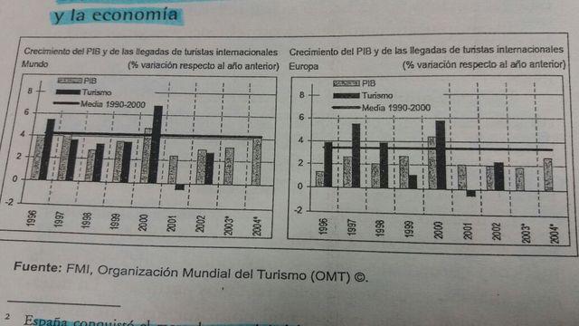 EVOLUCIÓN DEL CRECIMIENTO DEL TURISMO (RECEPTOR) Y LA ECONOMIA