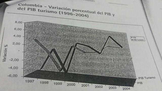 COLOMBIA - VARIACIÓN PORCENTUAL DEL PIB Y DEL PIB TURISMO