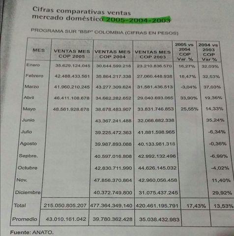CITAS COMPARTIVAS VENTAS MERCADO DOMESTICO