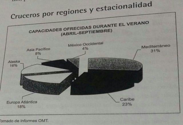 CRUCEROS POR REGIONES Y ESTACIONALIDAD
