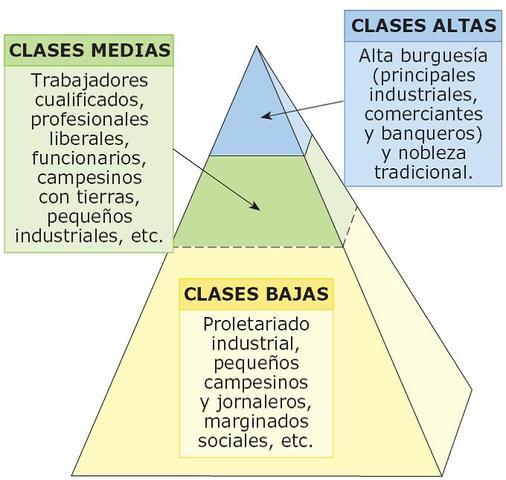 Una sociedad de clases
