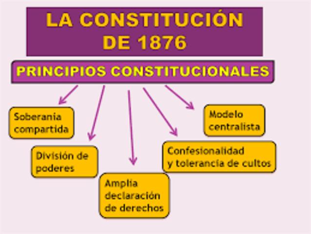 CONSTITUCION 1876