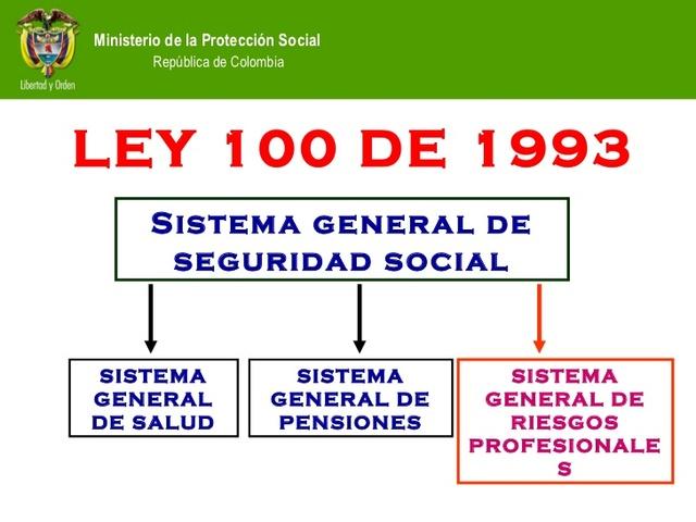 1993 Ley 100 de 1993 Colombia.