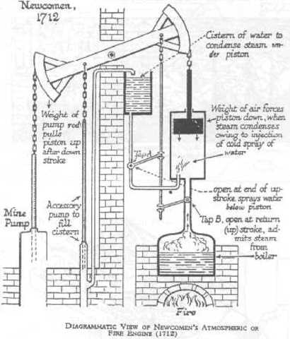 The Invention of the Steam Engine