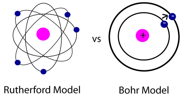 Niels Bohr changes Rutherford's atomic model