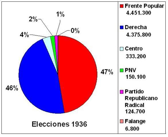 Elecciones de 1936