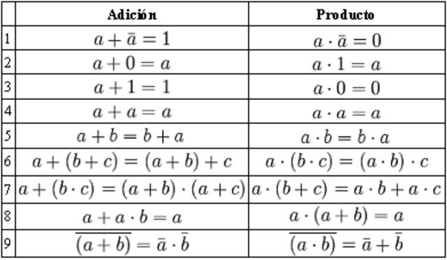 """el """"álgebra de boole"""""""