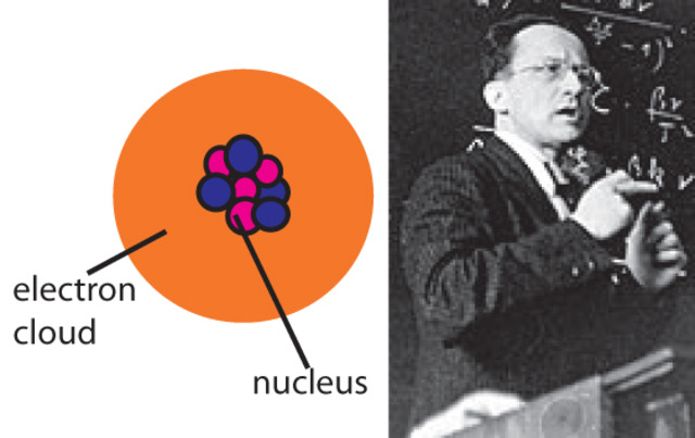 Erwin Schrodinger describes motion of electrons with mathematical equations