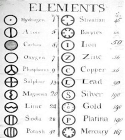 Sistema lógico de nomenclatura