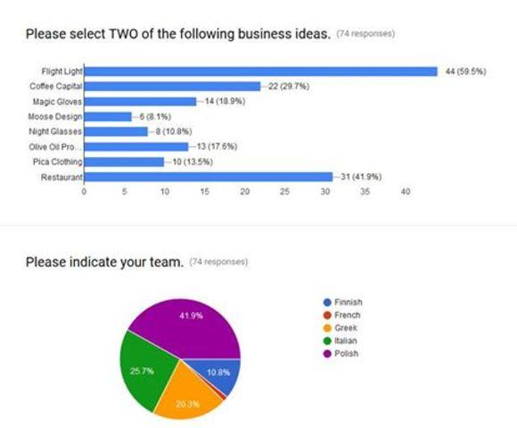 Ολοκλήρωση της ψηφοφορίας για τις 4 καλύτερες επιχειρηματικές προτάσεις