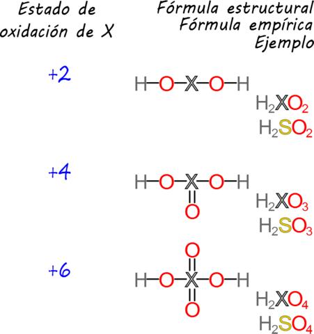 Formulas empíricas confiables