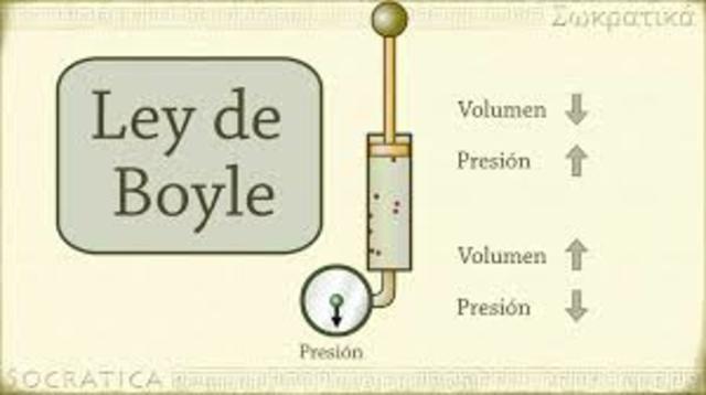 La Ley de Boyle