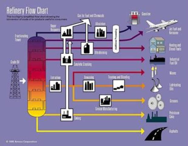 Fabricación de la gasolina