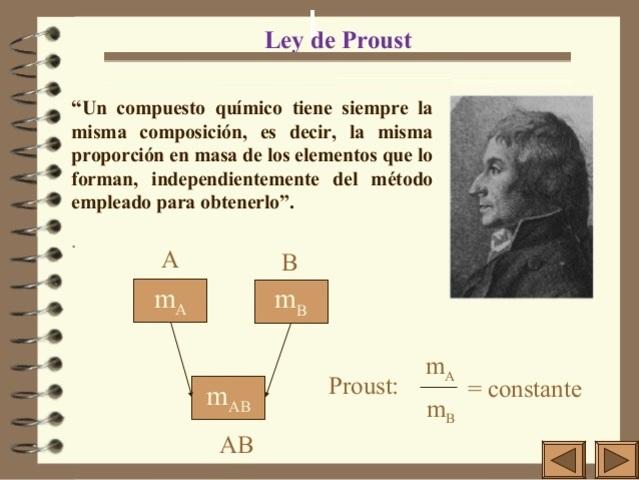 Ley de Proust