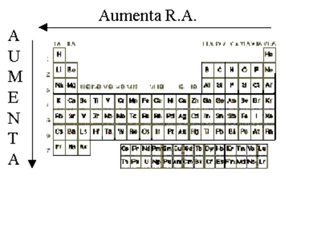 Primera tabla de pesos atomicos