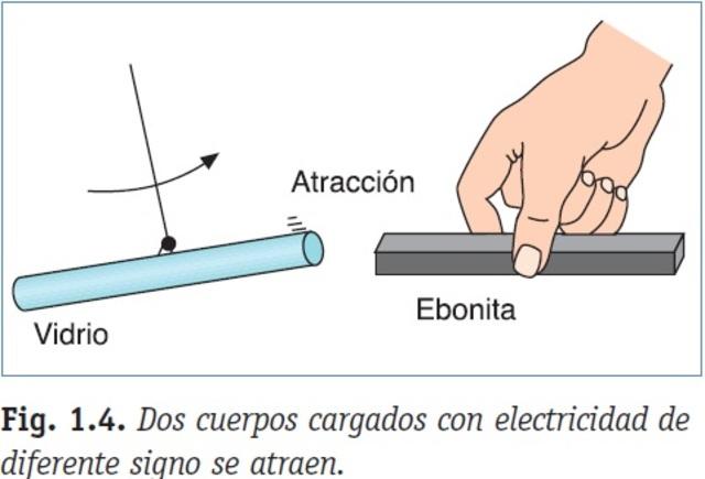 Cargas eléctricas