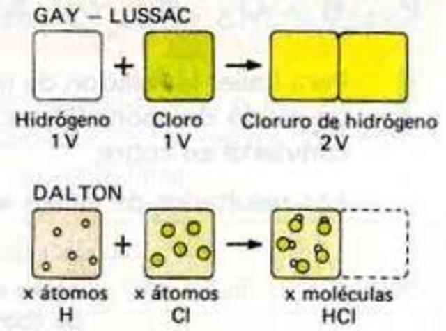 Ley de volúmenes de combinación