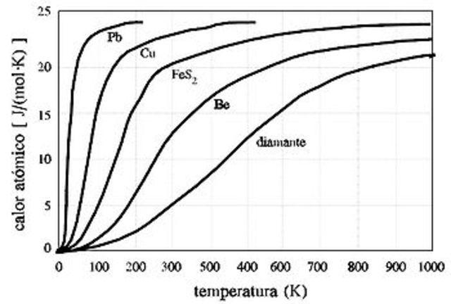 Ley del calor atómico.
