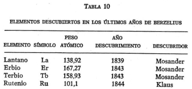tabla de pesos atómicos