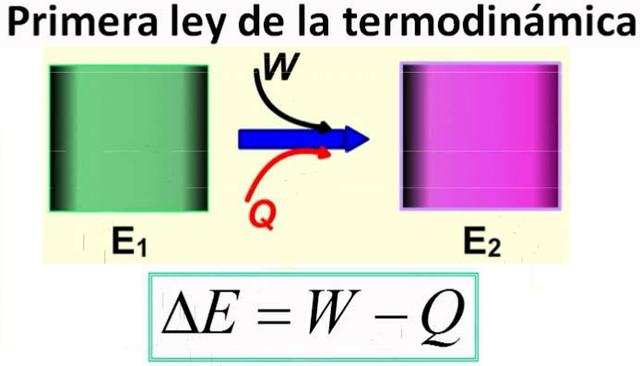 Leyes termodinamicas