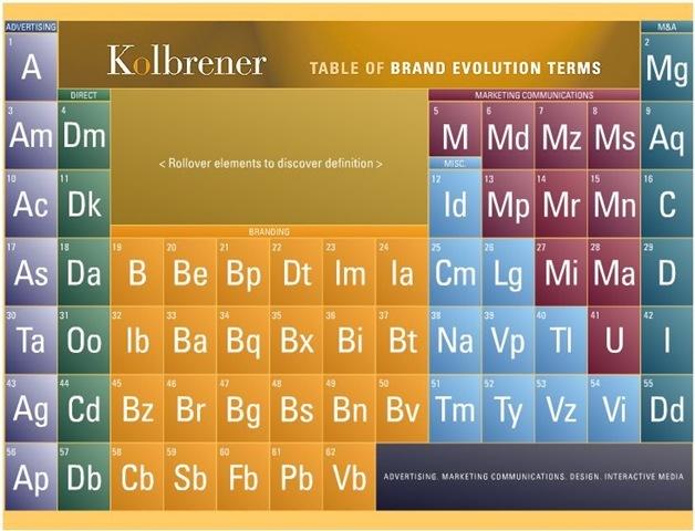 Los elementos en desorden