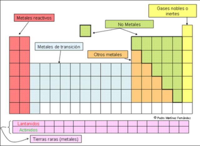 La organización de los elementos