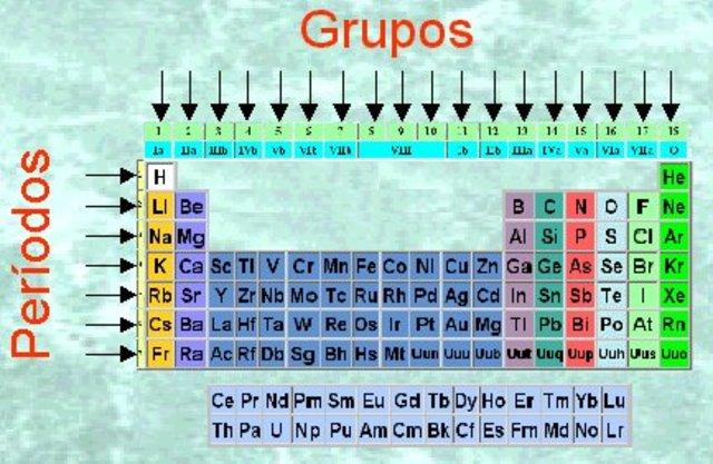 Grupos de la tabla