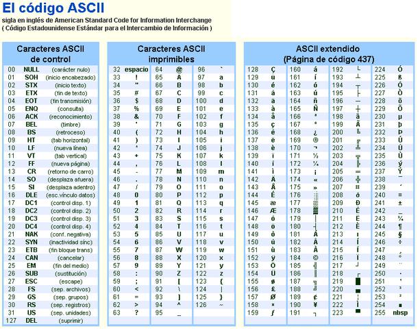 el código ascii