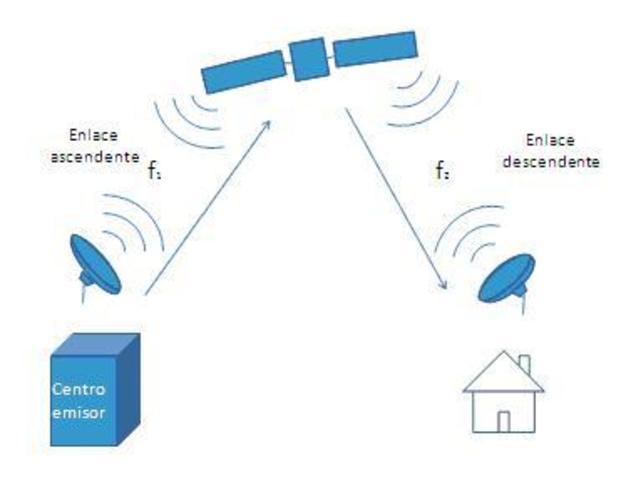La televisión por satelite