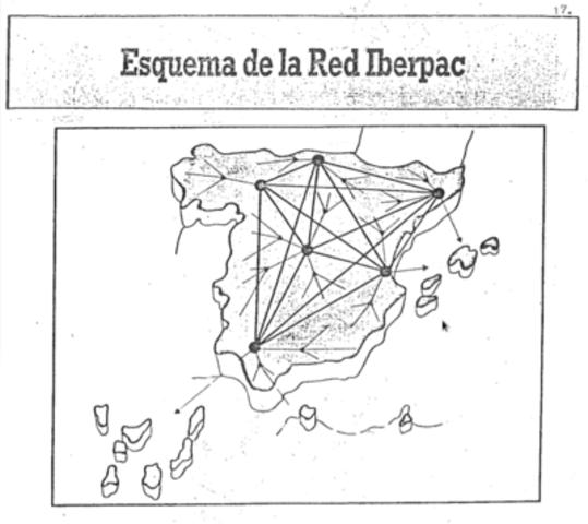 La red IBERPAC