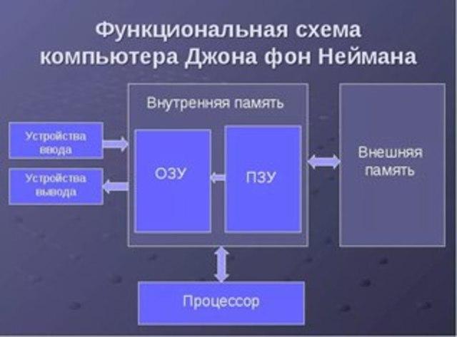 Модель компьютерной архитектуры фон Неймана
