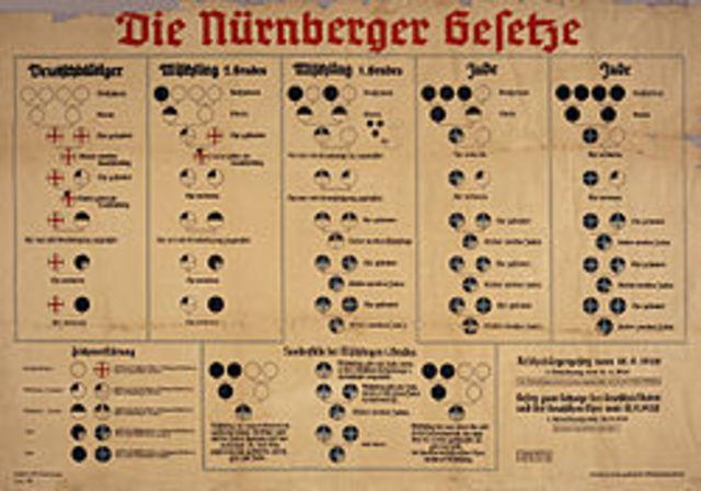 Nürnberglovene